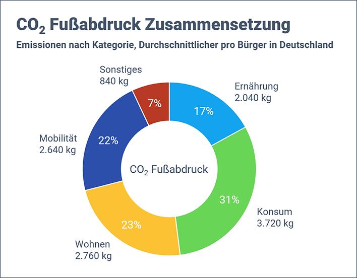 CO2 Fußabdruck in Deutschland