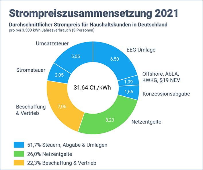 Strompreis in Deutschland (Zusammensetzung)