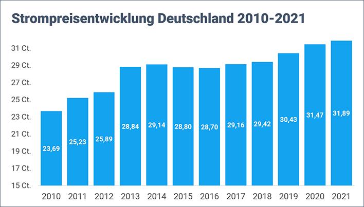 Strompreis in Deutschland (Entwicklung seit 2010)